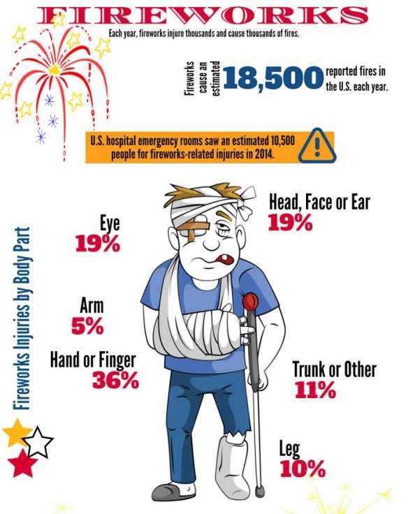 FireworksInjury