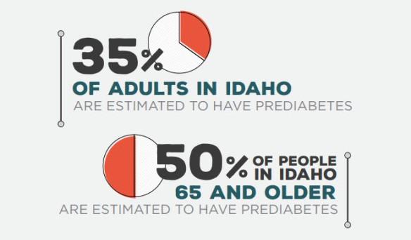 PrediabetesInfo
