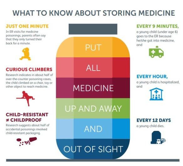 MedicineSafety